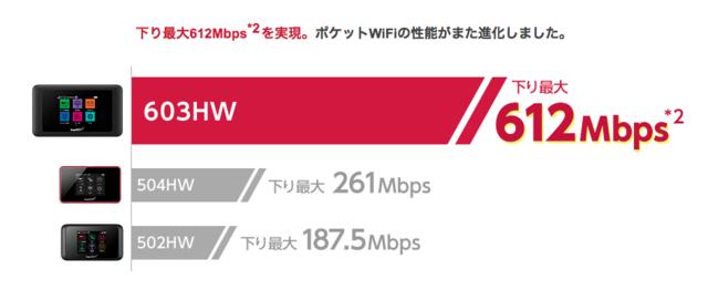 速さ比較(603HW).png