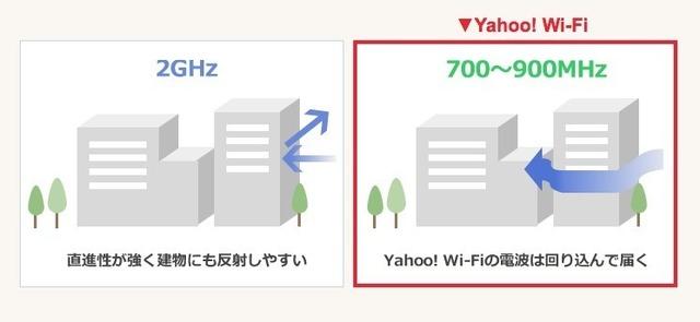 YahooWi-Fi建物.jpg